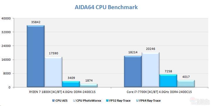 Результаты сравнения в Aida64
