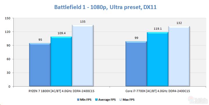 Результаты сравнения в Battlefield 1