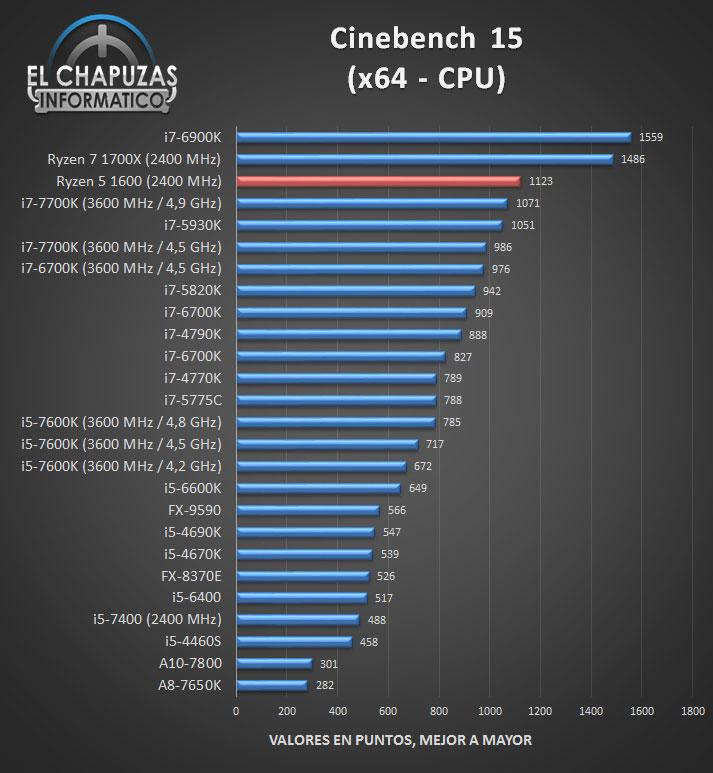 Тесты процессора AMD Ryzen 5 1600