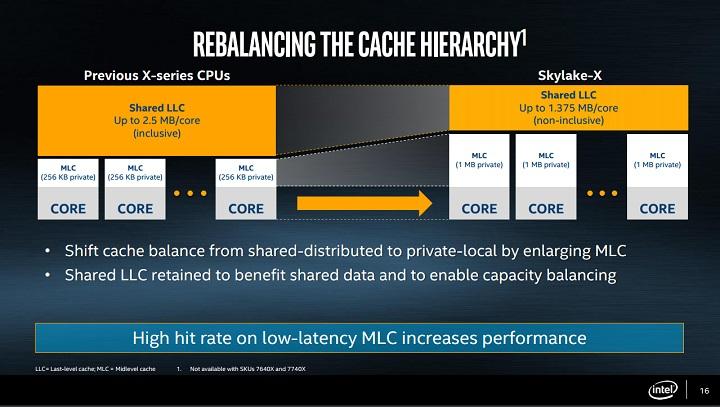 Intel Core X Cache