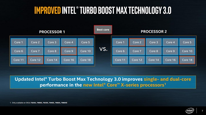 Intel Turbo Boost 3.0
