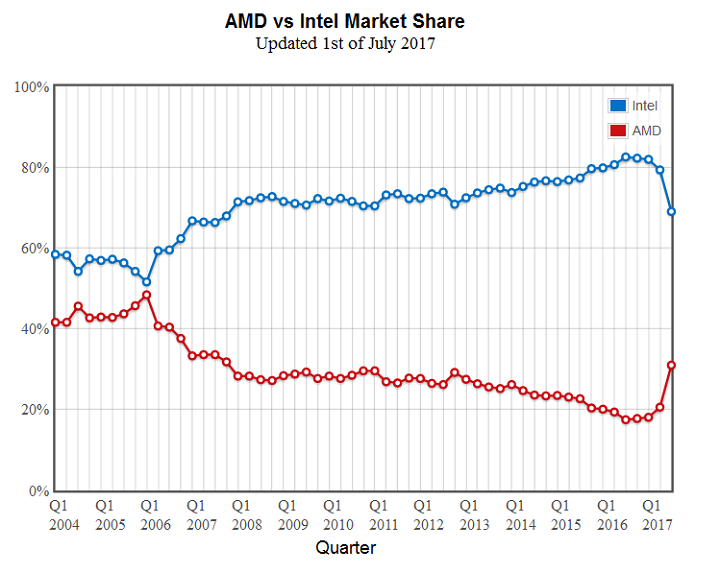 AMD поделилась информацией опроцессорах Ryzen 3 1300 и1200