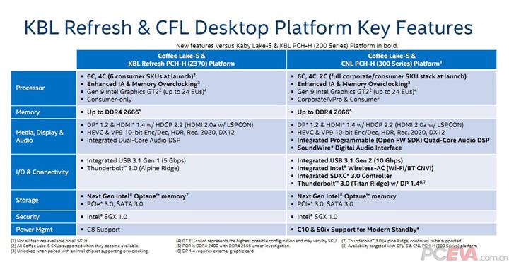 Наборы логики Intel 300-й серии