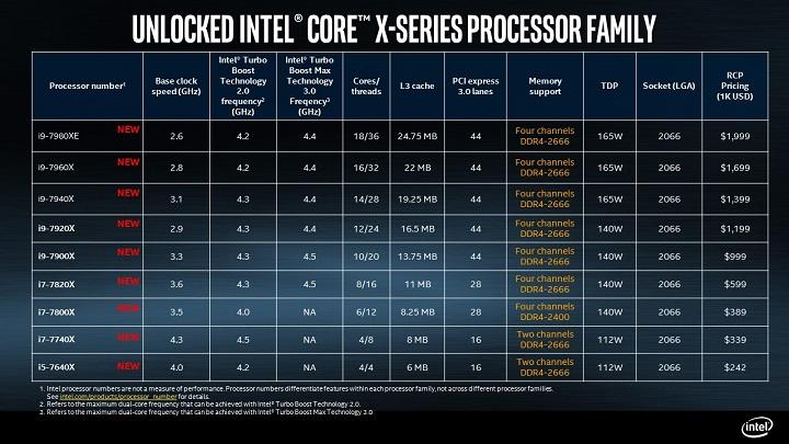 Intel Skylake-X
