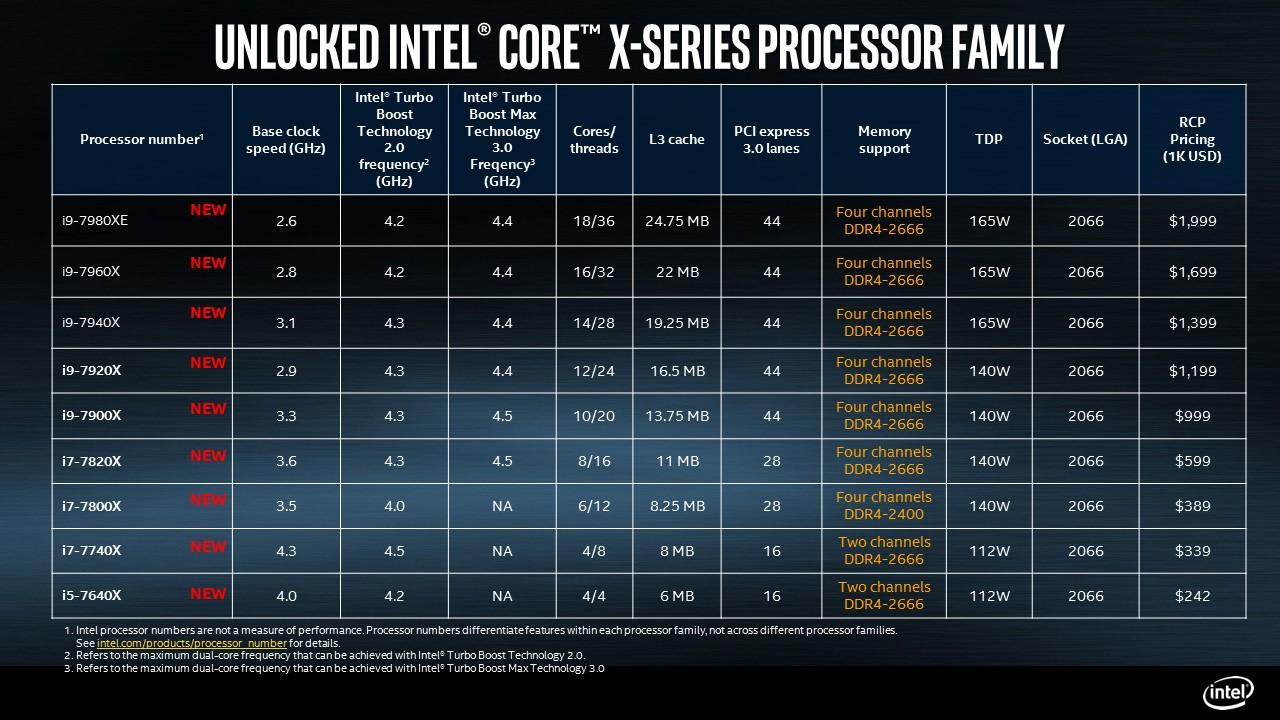 Спецификация процессоров Intel HEDT X299
