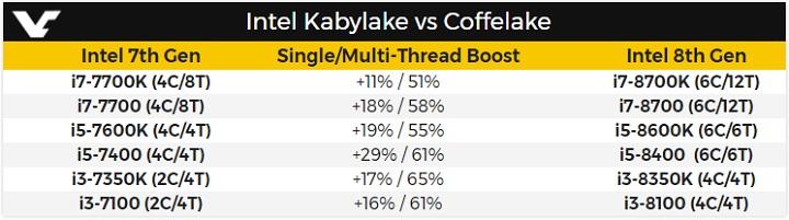 Intel Coffee Lake против Kaby Lake