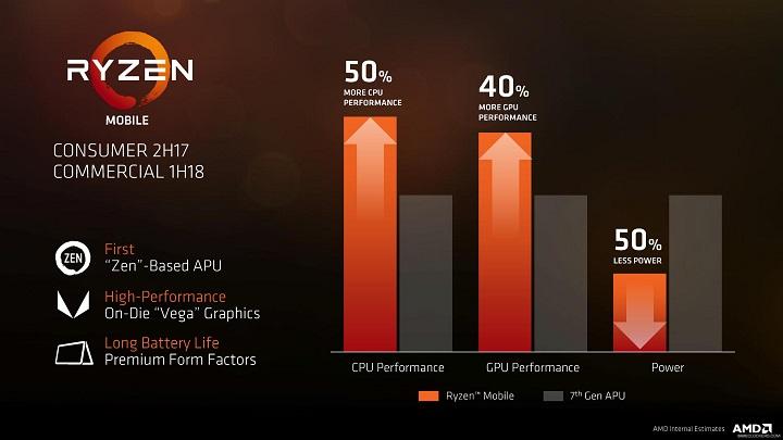 Процессоры AMD Ryzen вскоре вноутбукахHP