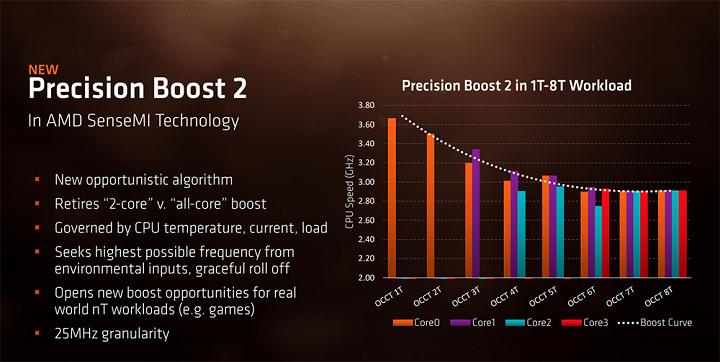 AMD выпустила Ryzen для ноутбуков
