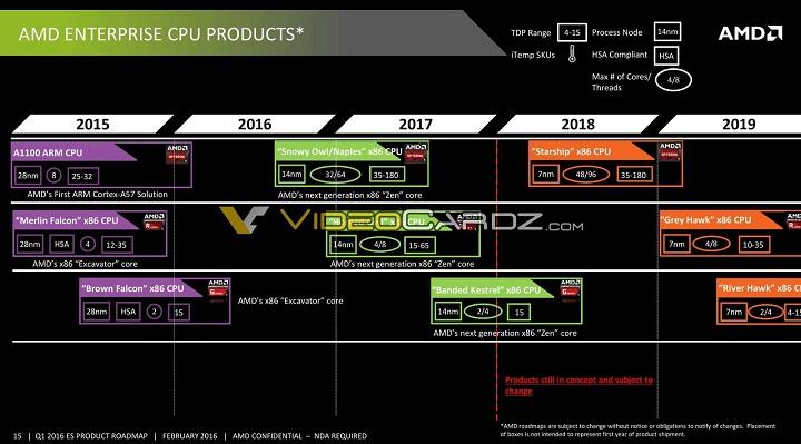 AMD Starship