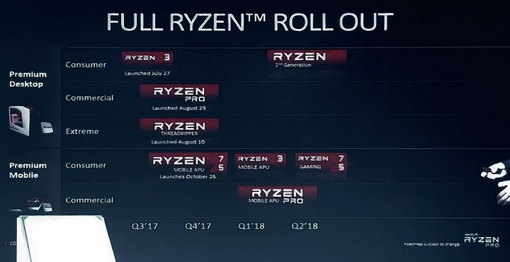 AMD подтвердила запуск чипов Ryzen обновленного поколения впервом квартале 2018 года