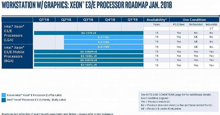 Дорожная карта Intel