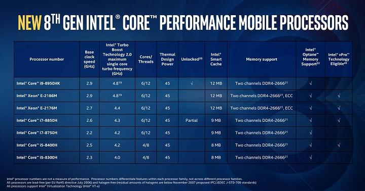 Intel Coffee Lake-H