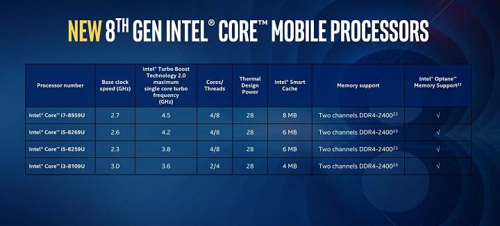 Intel Core-U