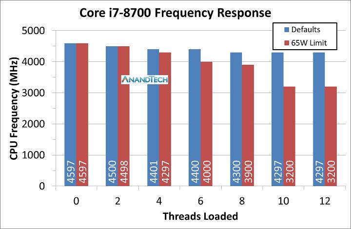 Intel также выпускает настольные процессоры Coffee Lake в BGA-исполнении