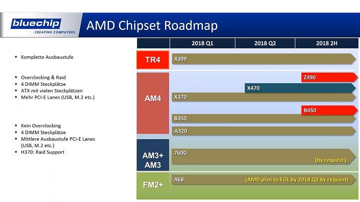Планы Intel и AMD на 2018 год