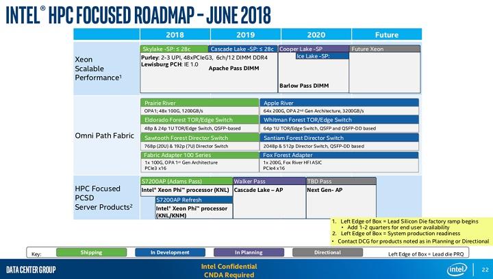 Серверные процессоры Intel Ice Lake-SP выйдут только в 2020 ...
