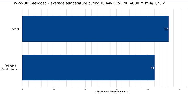 I9 9900k Stress Test