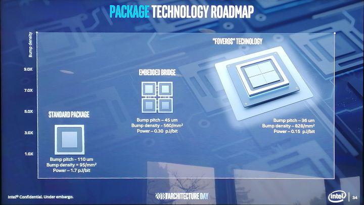 Intel Foveros — новый подход к 3D-упаковке кремниевых чипов