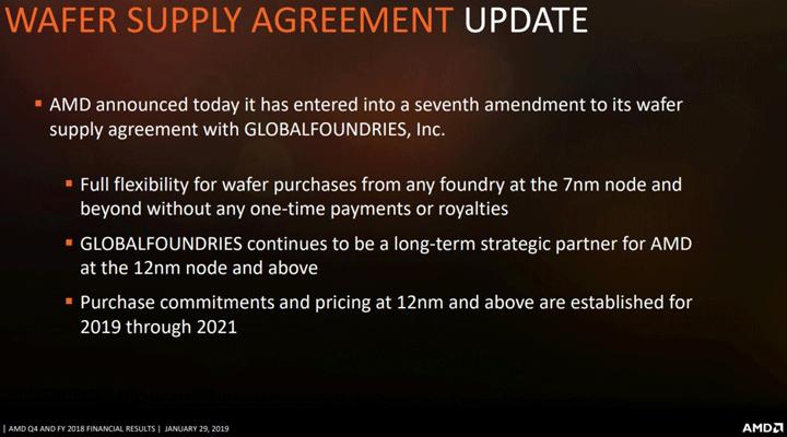 Седьмая поправка к Wafer Supply Agreement (WSA)