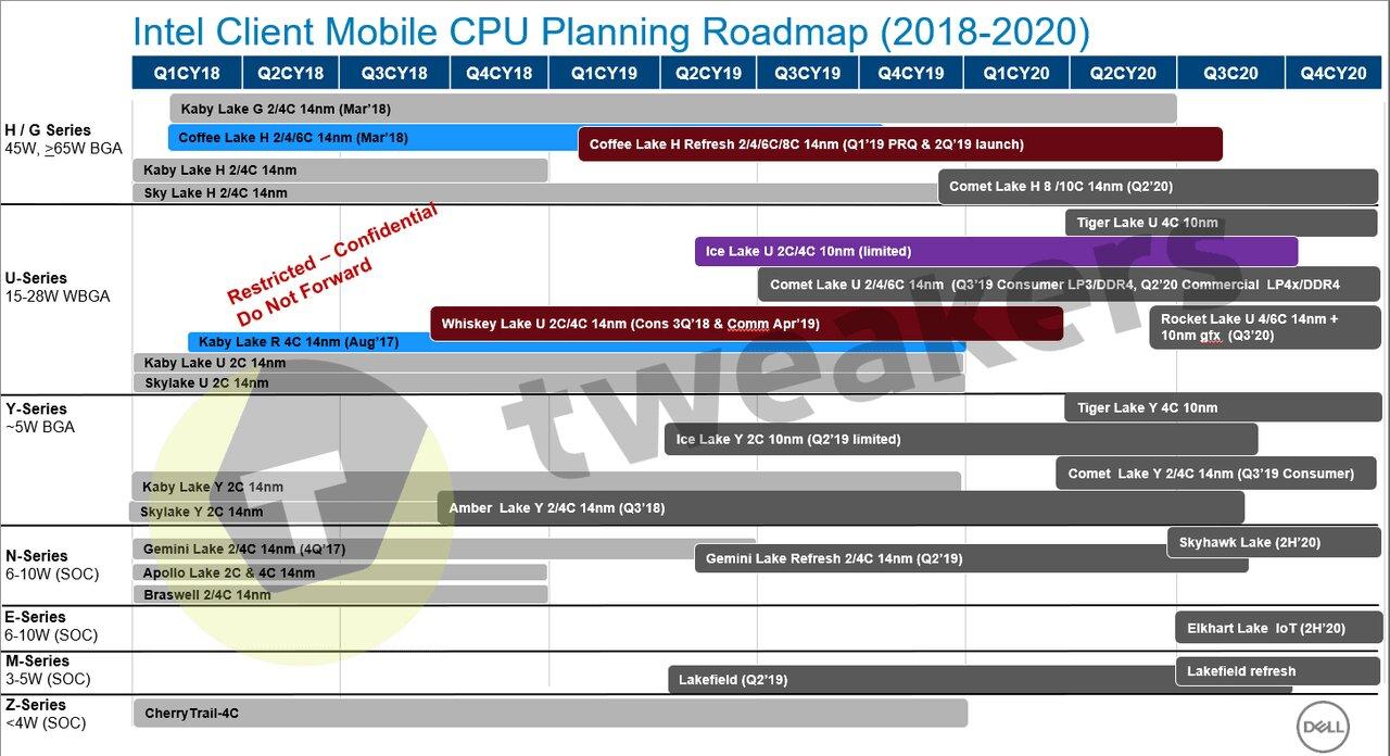 10-core processors for desktops in 2020 / News / Overclockers ua