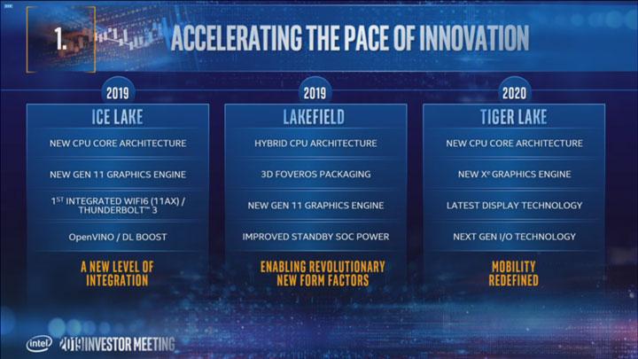 Intel Road Map