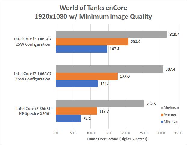 Mobile Intel Core 10th generation processors (Ice Lake