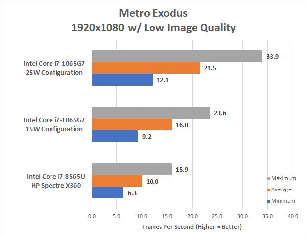 Мобильные процессоры Intel Core 10-го поколения (Ice Lake) представлены официально