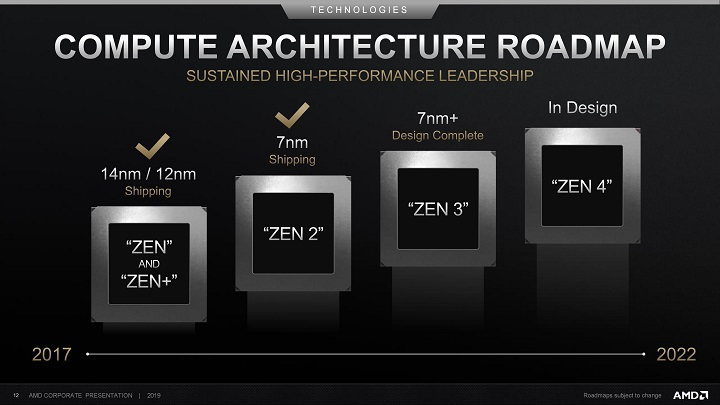 JEDEC утвердила стандарт оперативной памяти DDR5