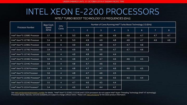 Состоялся релиз семейства 14-нм процессоров Intel Xeon E-2200