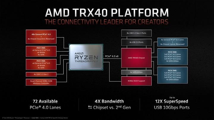 Дебют AMD Ryzen Threadripper 3-го поколения: Zen 2, PCI-E 4.0 и новая платформа