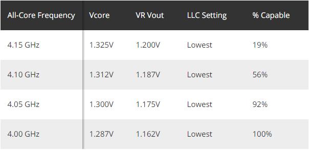 Отборные AMD Ryzen 9 3950X предлагаются по цене до 1500 долларов