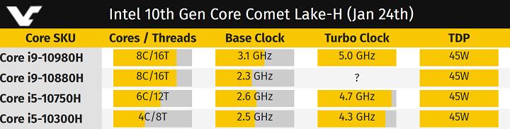 Comet Lake-H