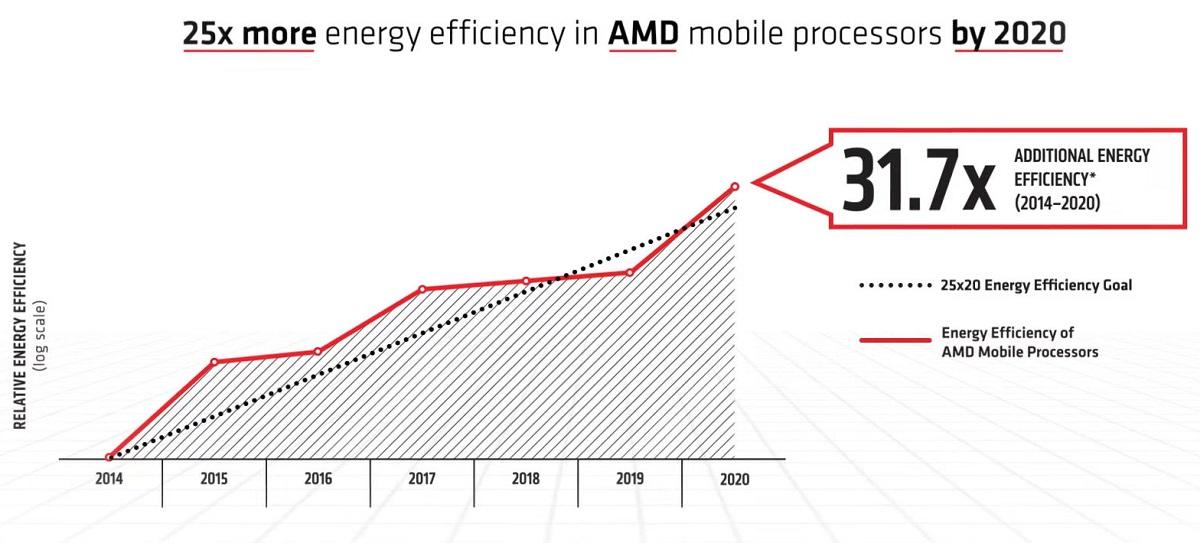 За шесть лет энергоэффективность мобильных APU AMD выросла почти в 32 раза