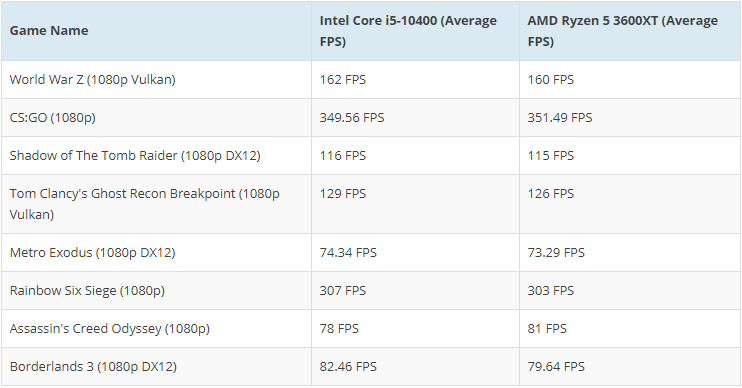 AMD Ryzen 5 3600XT против Intel Core i5-10400