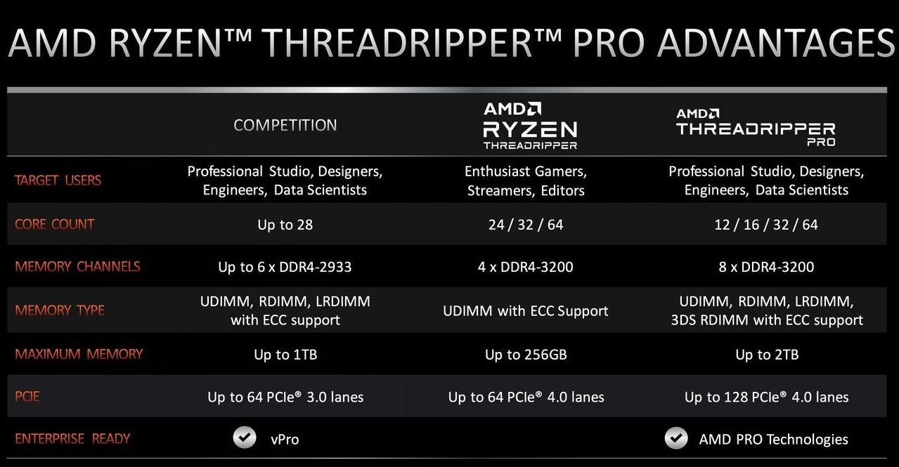 AMD объявила розничные цены процессоров Ryzen Threadripper Pro