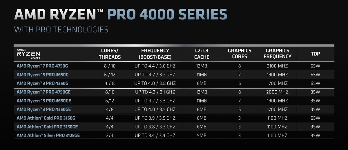 Официальный анонс гибридных процессоров AMD Ryzen 4000 для платформы AM4