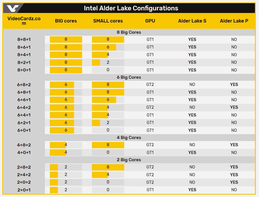 Intel рассматривает выпуск 18 конфигураций процессоров Alder Lake-S и Alder Lake-P