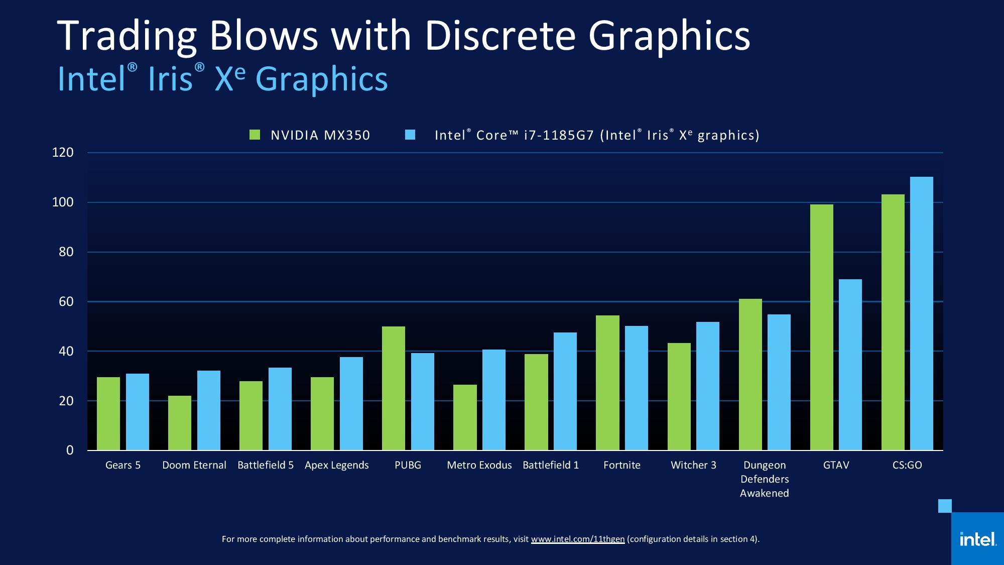 Intel представила мобильные процессоры Core 11-го поколения (Tiger Lake)
