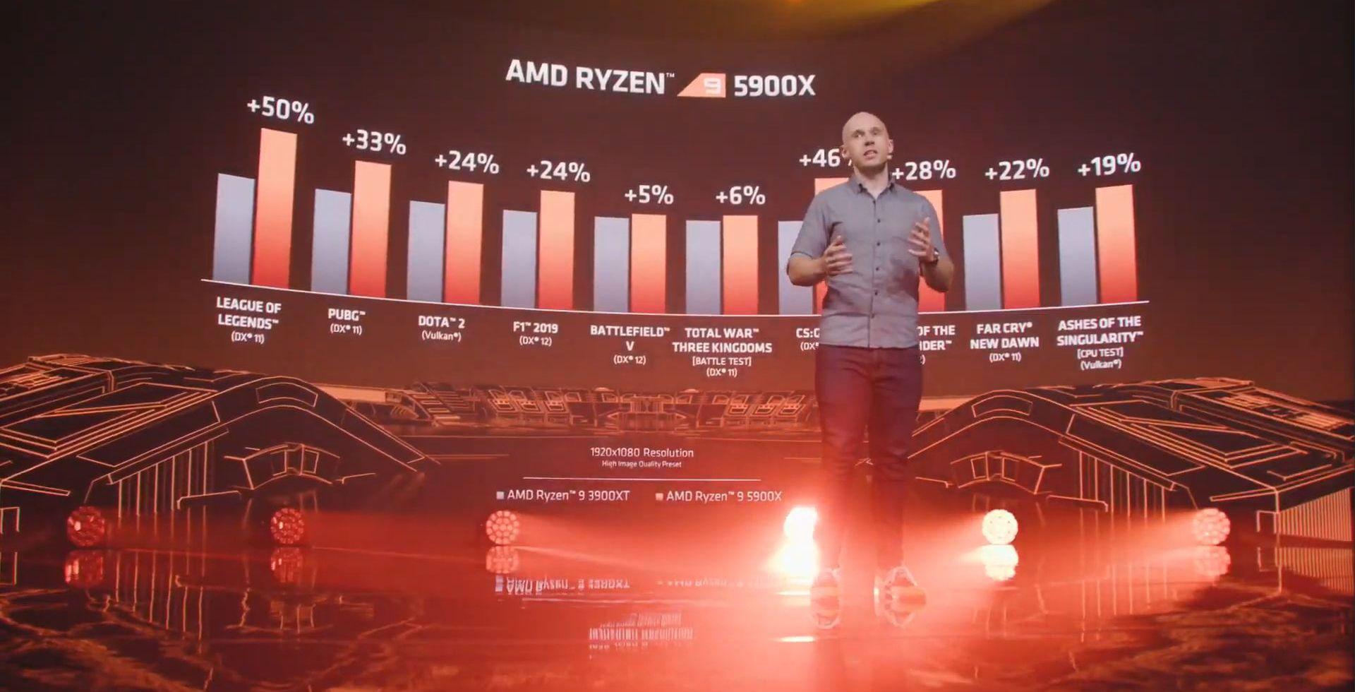 Официально представлены настольные процессоры AMD Ryzen 5000 (Zen 3)
