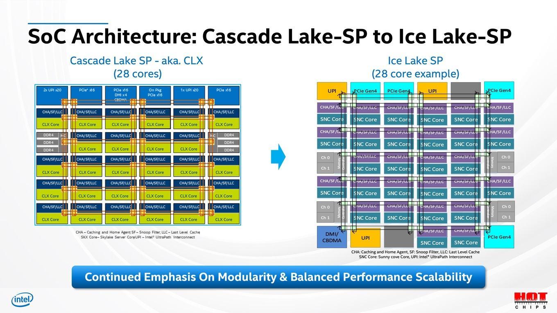 Intel обещает, что 32-ядерные Ice Lake-SP смогут эффективно соперничать с 64-ядерными AMD EPYC