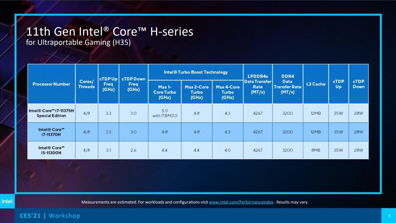 Анонсированы процессоры Intel Core 11-го поколения для игровых ноутбуков