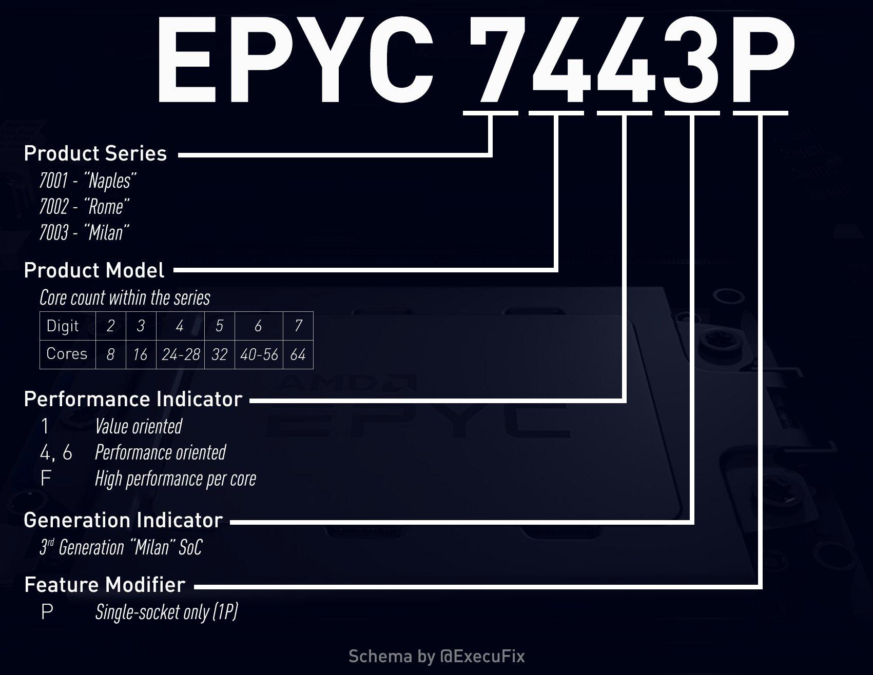 Предварительные характеристики серверных чипов AMD EPYC 3-го поколения