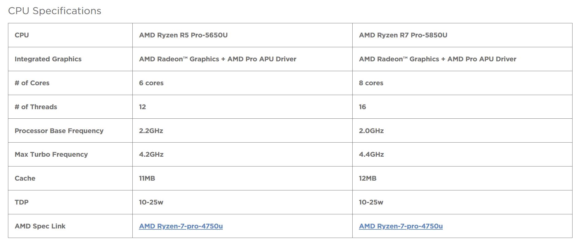 В документации Lenovo замечены AMD Ryzen 7 Pro 5850U и Ryzen 5 Pro 5650U