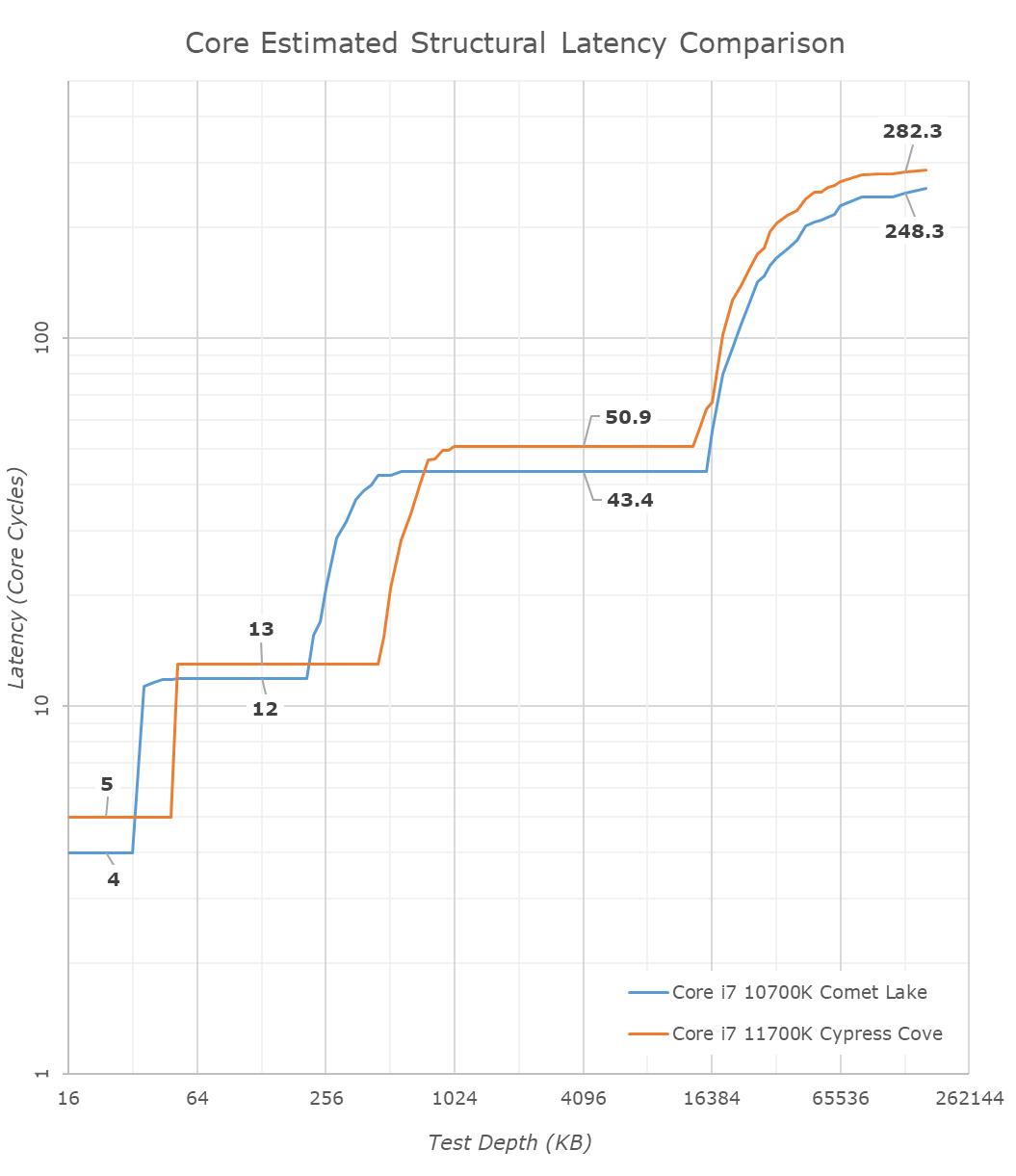 Опубликован детальный обзор процессора Intel Core i7-11700K
