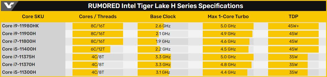 Раскрыты характеристики старших чипов Intel Core 11-го поколения для ноутбуков
