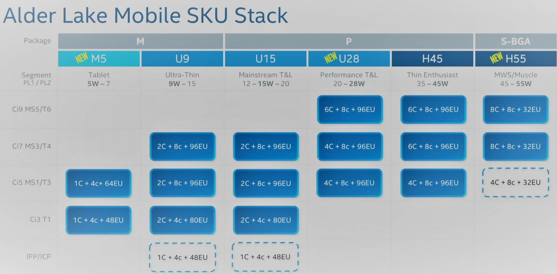 Свежая дорожная карта раскрывает планы Intel по выпуску мобильных CPU Alder Lake