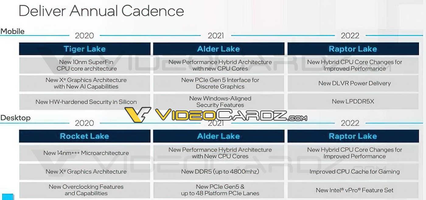 В процессорах Intel Raptor Lake сделают упор на игровые оптимизации