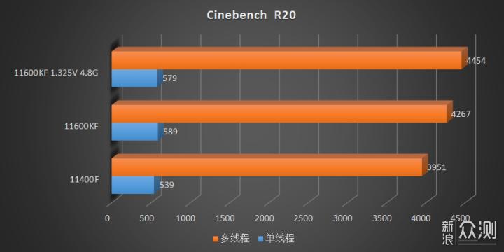 В Сети опубликован краткий обзор Intel Core i5-11600KF и Core i5-11400F