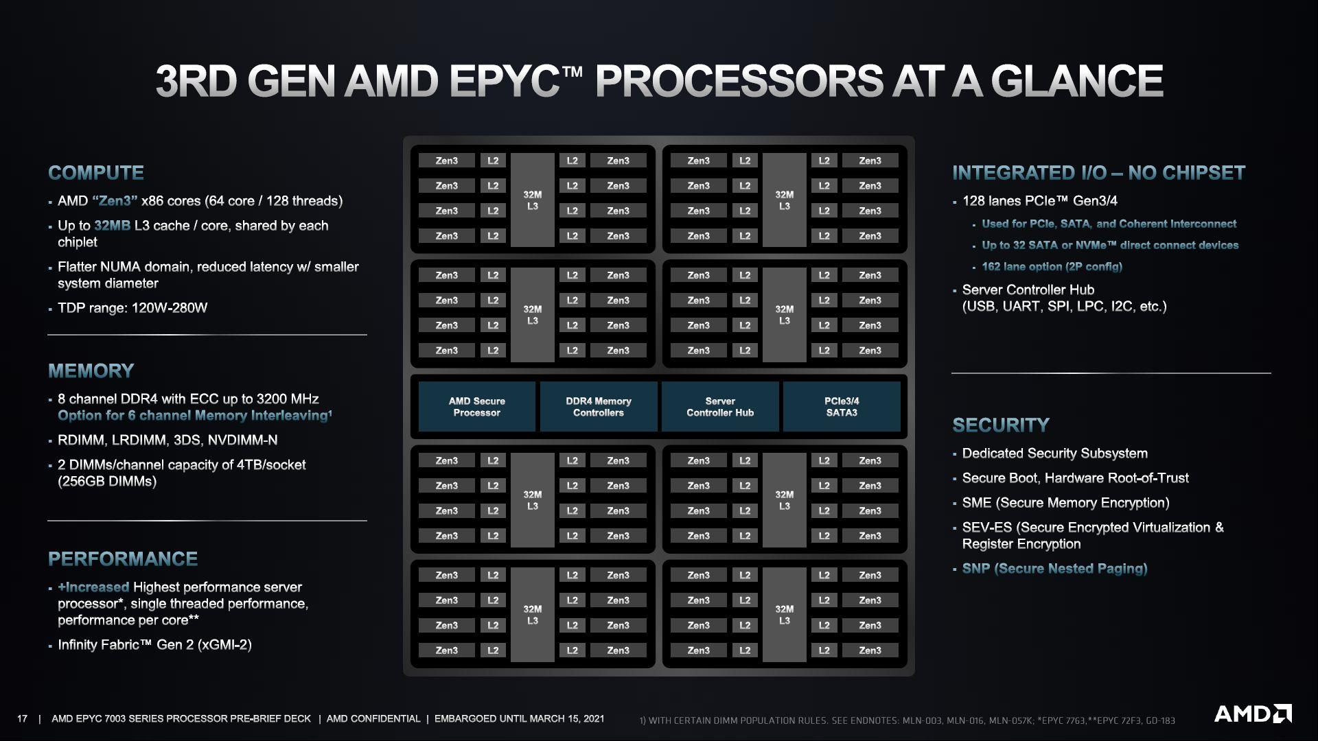 AMD официально представила серверные чипы EPYC на архитектуре Zen 3