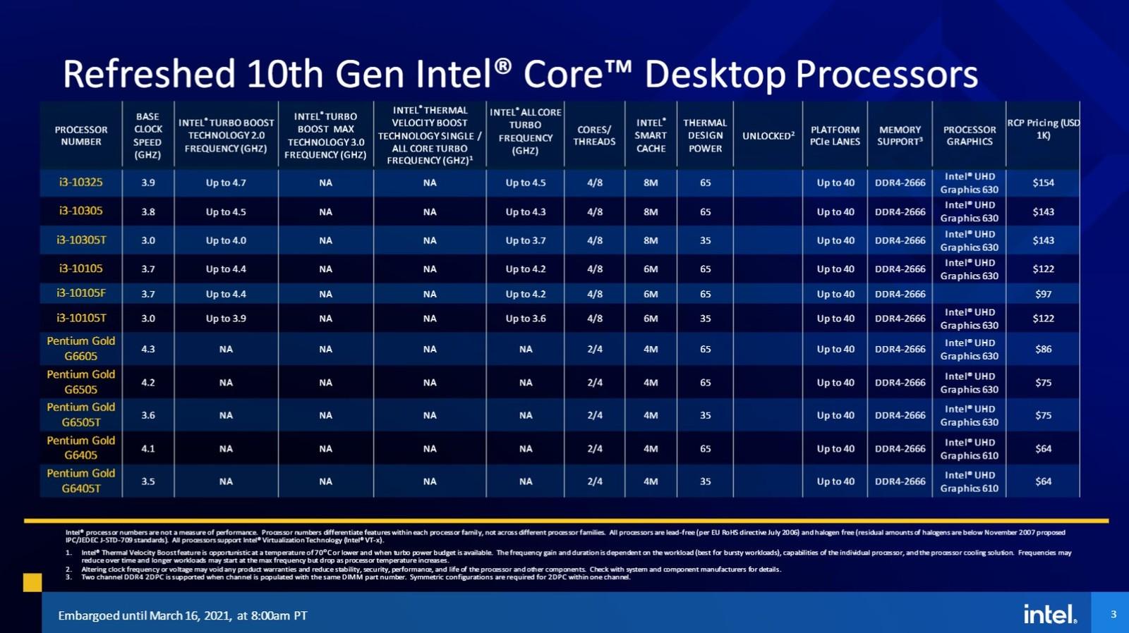 Официальный анонс процессоров Intel Core 11-го поколения для настольных ПК